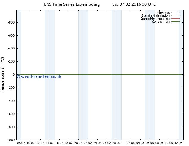 Temperature (2m) GEFS TS Th 11.02.2016 06 GMT