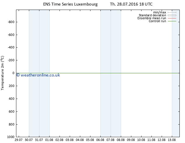 Temperature (2m) GEFS TS Tu 02.08.2016 00 GMT