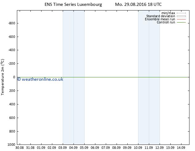 Temperature (2m) GEFS TS Sa 03.09.2016 00 GMT