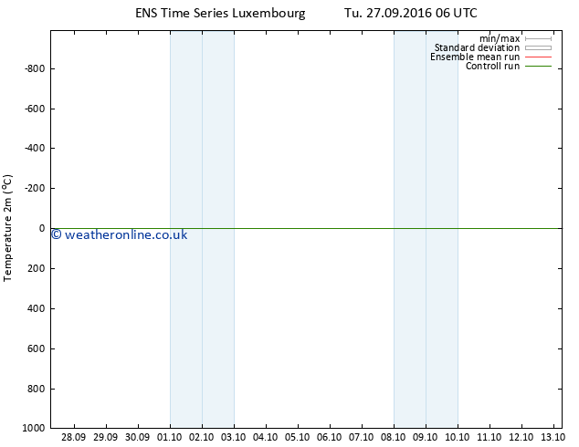 Temperature (2m) GEFS TS Sa 01.10.2016 12 GMT