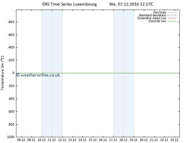 Temperature (2m) GEFS TS We 07.12.2016 18 GMT