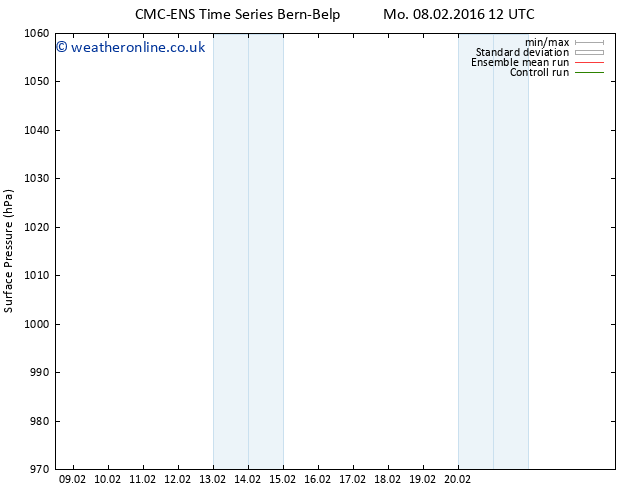 Surface pressure CMC TS Su 14.02.2016 18 GMT