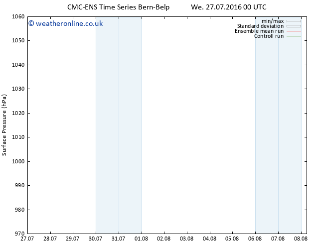 Surface pressure CMC TS Mo 08.08.2016 06 GMT