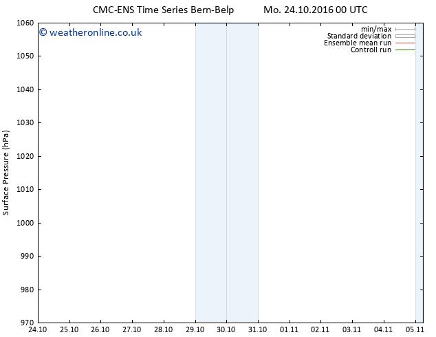 Surface pressure CMC TS Mo 31.10.2016 06 GMT