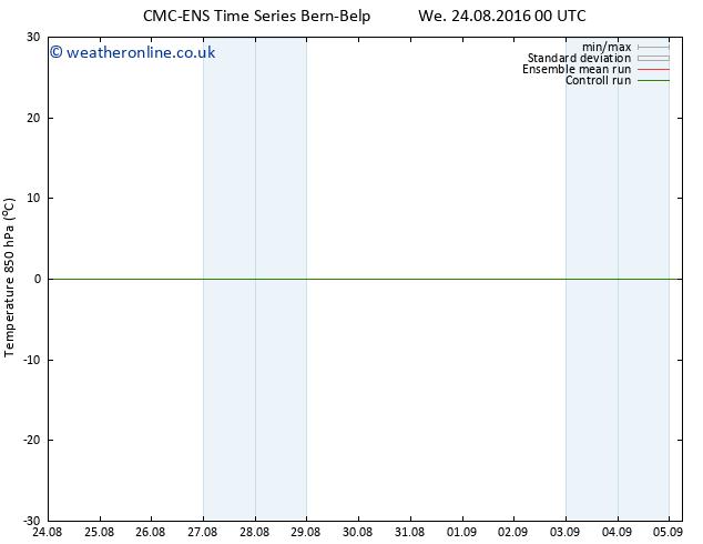 Temp. 850 hPa CMC TS Sa 27.08.2016 00 GMT