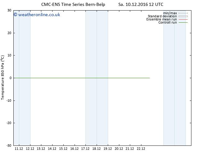 Temp. 850 hPa CMC TS Tu 20.12.2016 12 GMT