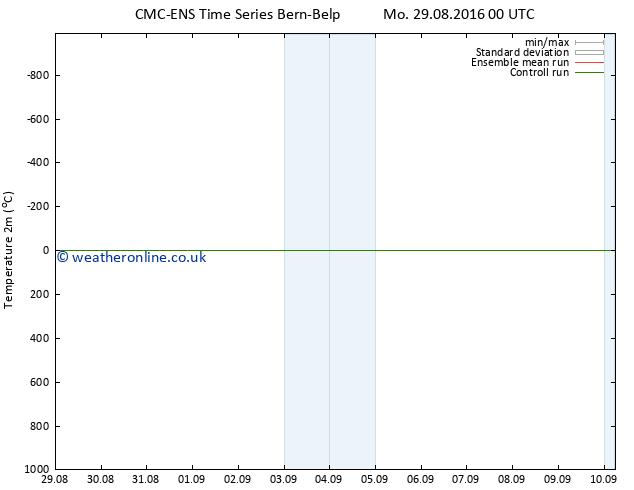 Temperature (2m) CMC TS Fr 02.09.2016 06 GMT