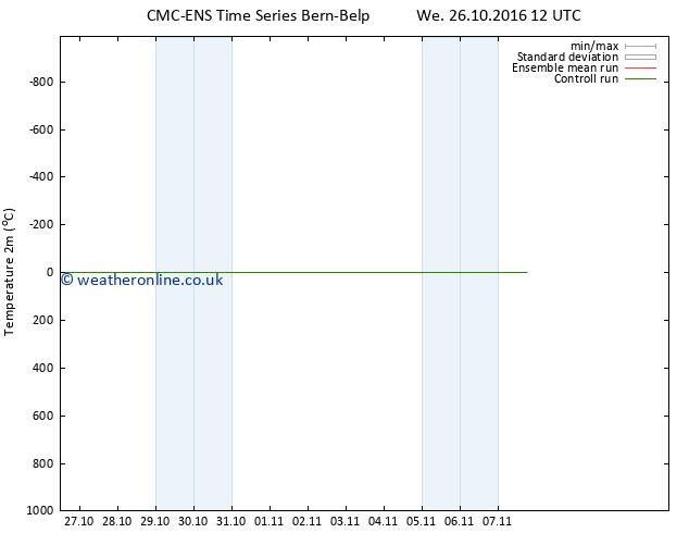 Temperature (2m) CMC TS Su 30.10.2016 18 GMT