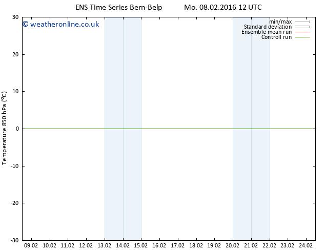 Temp. 850 hPa GEFS TS Mo 08.02.2016 18 GMT