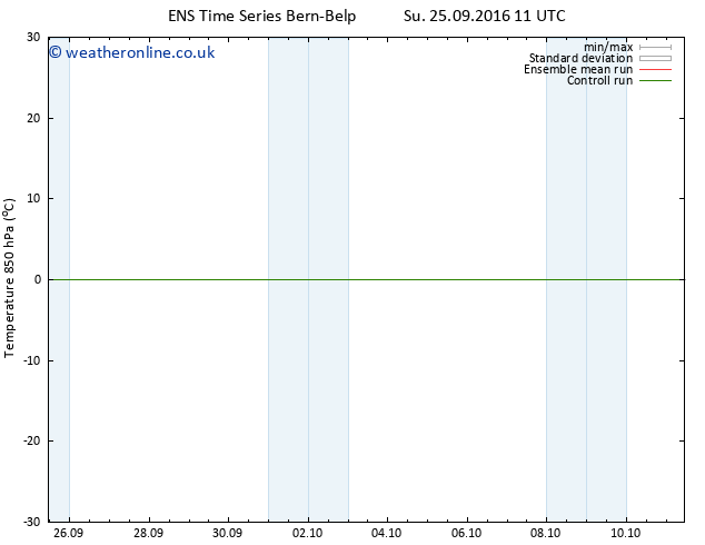 Temp. 850 hPa GEFS TS Su 25.09.2016 17 GMT