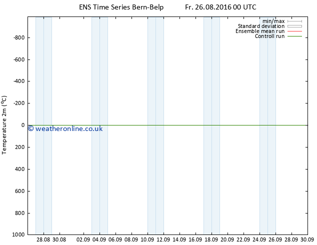 Temperature (2m) GEFS TS Su 11.09.2016 00 GMT