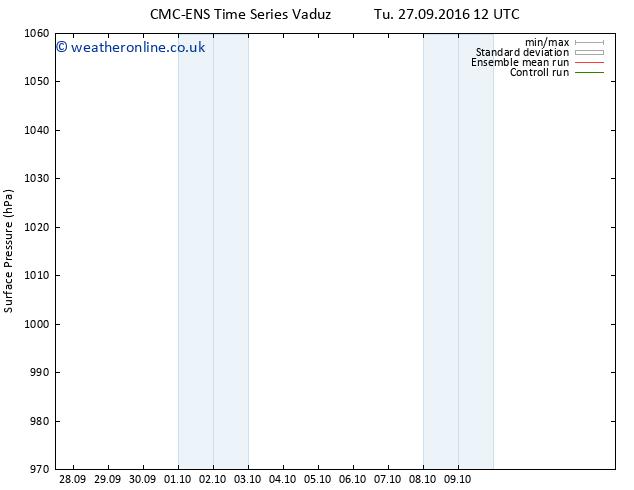 Surface pressure CMC TS Tu 27.09.2016 18 GMT