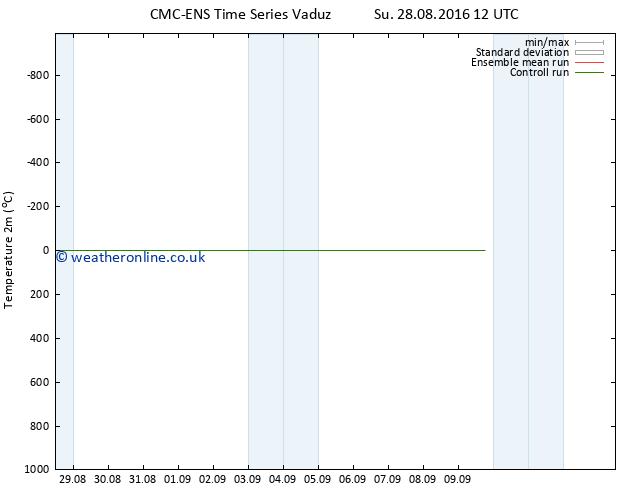 Temperature (2m) CMC TS Mo 29.08.2016 12 GMT