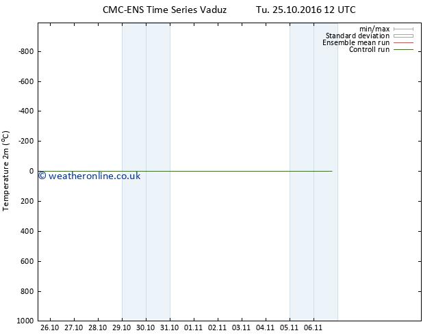Temperature (2m) CMC TS We 26.10.2016 12 GMT