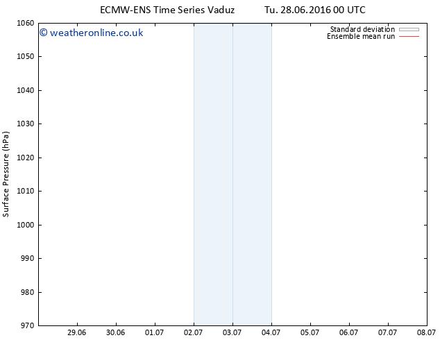 Surface pressure ECMWFTS Th 30.06.2016 00 GMT