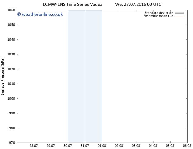 Surface pressure ECMWFTS Fr 05.08.2016 00 GMT