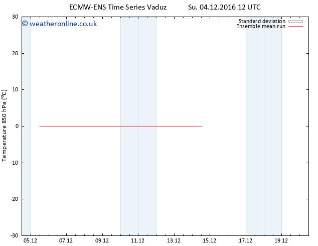Temp. 850 hPa ECMWFTS Tu 06.12.2016 12 GMT