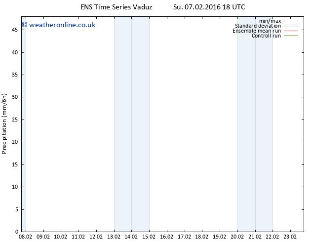 Precipitation GEFS TS Mo 08.02.2016 00 GMT