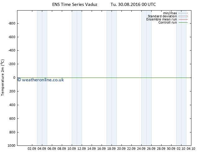 Temperature (2m) GEFS TS Tu 30.08.2016 06 GMT