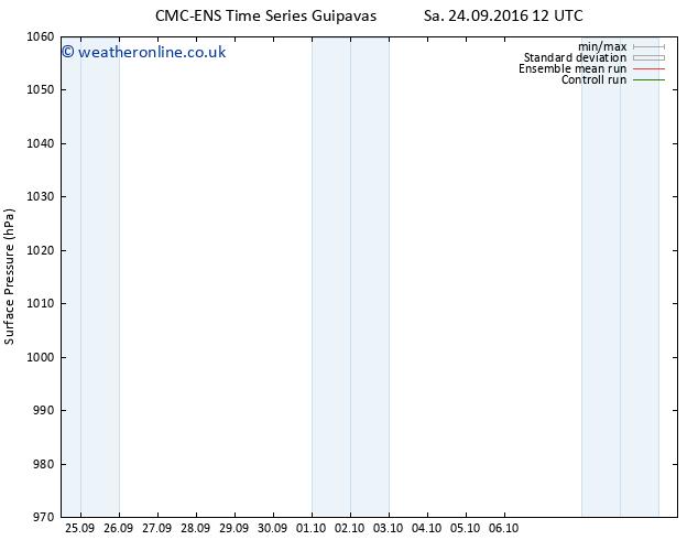 Surface pressure CMC TS Sa 24.09.2016 18 GMT