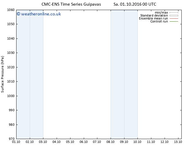 Surface pressure CMC TS Mo 03.10.2016 18 GMT