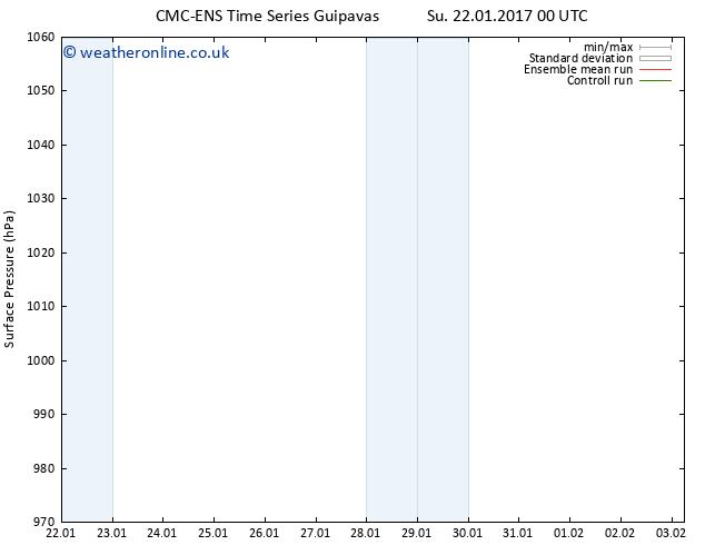 Surface pressure CMC TS Mo 30.01.2017 00 GMT