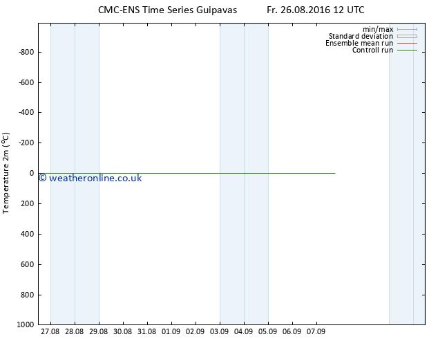 Temperature (2m) CMC TS Sa 03.09.2016 12 GMT
