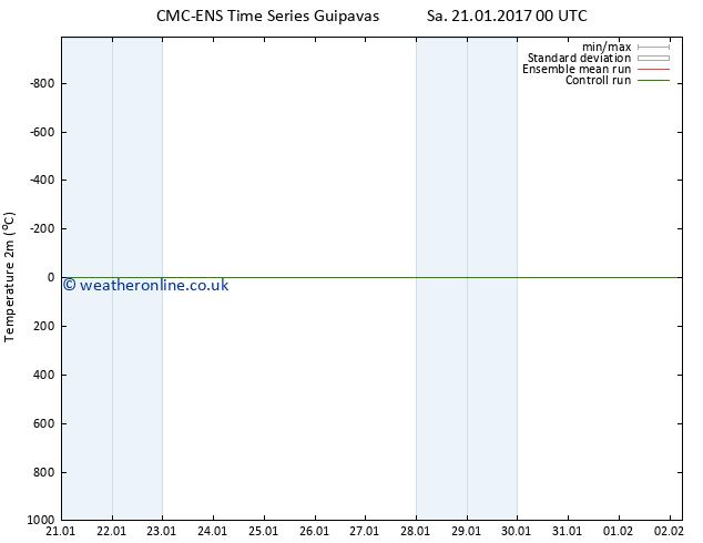 Temperature (2m) CMC TS Su 22.01.2017 12 GMT