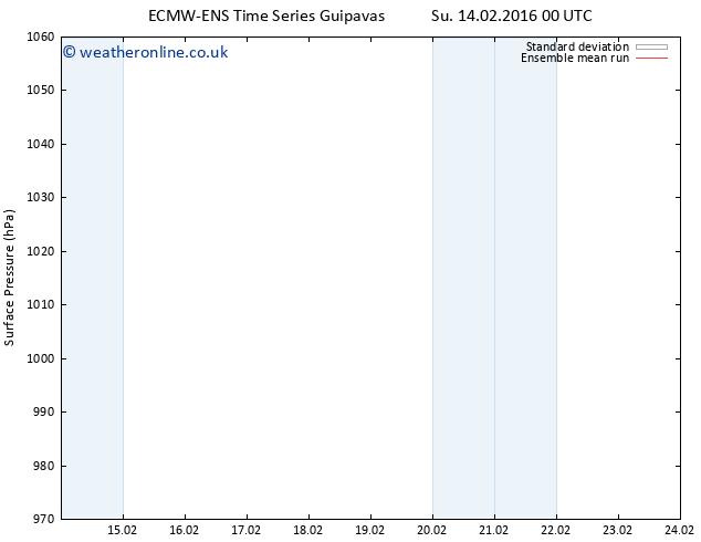 Surface pressure ECMWFTS We 24.02.2016 00 GMT