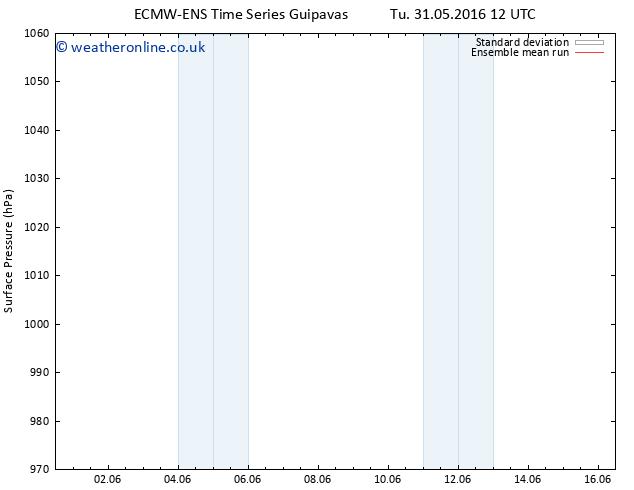Surface pressure ECMWFTS Mo 06.06.2016 12 GMT