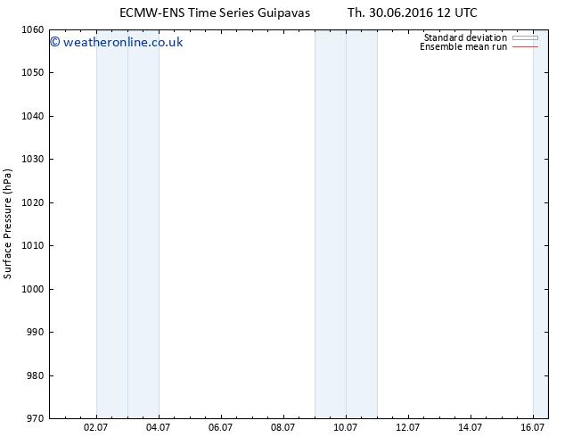 Surface pressure ECMWFTS Sa 09.07.2016 12 GMT