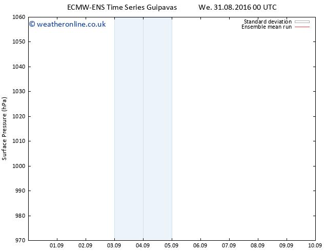 Surface pressure ECMWFTS Tu 06.09.2016 00 GMT