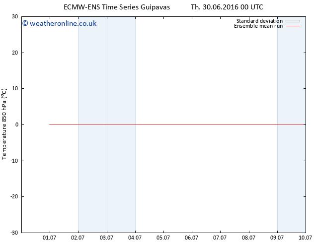 Temp. 850 hPa ECMWFTS Fr 01.07.2016 00 GMT