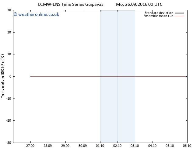Temp. 850 hPa ECMWFTS Tu 04.10.2016 00 GMT