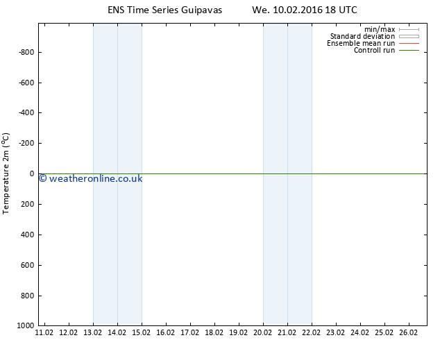 Temperature (2m) GEFS TS Th 11.02.2016 00 GMT