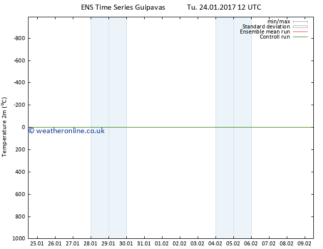 Temperature (2m) GEFS TS Th 26.01.2017 12 GMT