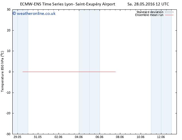 Temp. 850 hPa ECMWFTS Su 05.06.2016 12 GMT