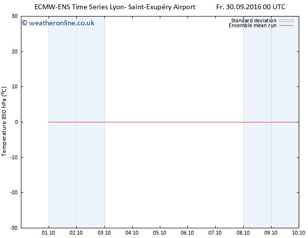 Temp. 850 hPa ECMWFTS Sa 08.10.2016 00 GMT