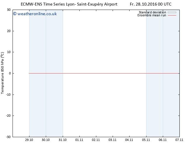 Temp. 850 hPa ECMWFTS Sa 05.11.2016 00 GMT