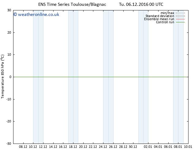 Temp. 850 hPa GEFS TS Su 11.12.2016 00 GMT