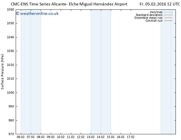 Surface pressure CMC TS Sa 06.02.2016 12 GMT