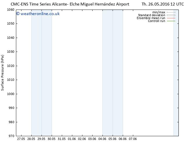 Surface pressure CMC TS Tu 31.05.2016 00 GMT