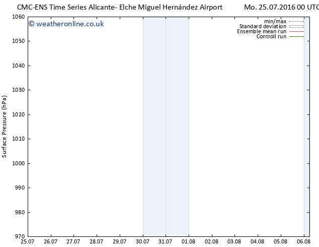 Surface pressure CMC TS Tu 26.07.2016 00 GMT