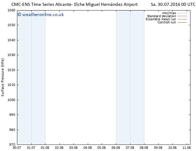 Surface pressure CMC TS Su 07.08.2016 12 GMT