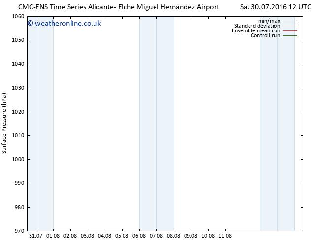 Surface pressure CMC TS Tu 02.08.2016 00 GMT