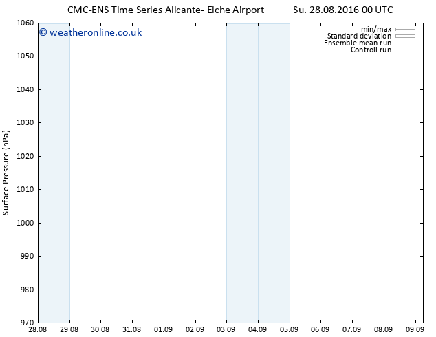 Surface pressure CMC TS Tu 30.08.2016 12 GMT