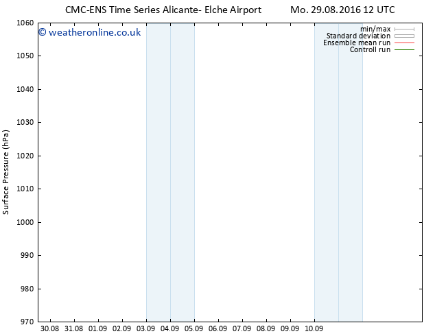 Surface pressure CMC TS Su 04.09.2016 00 GMT