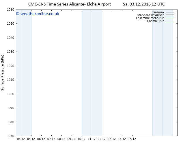 Surface pressure CMC TS Tu 06.12.2016 12 GMT