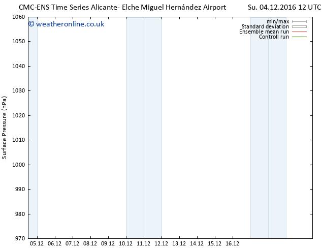 Surface pressure CMC TS Su 04.12.2016 18 GMT