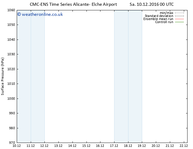 Surface pressure CMC TS Mo 12.12.2016 12 GMT